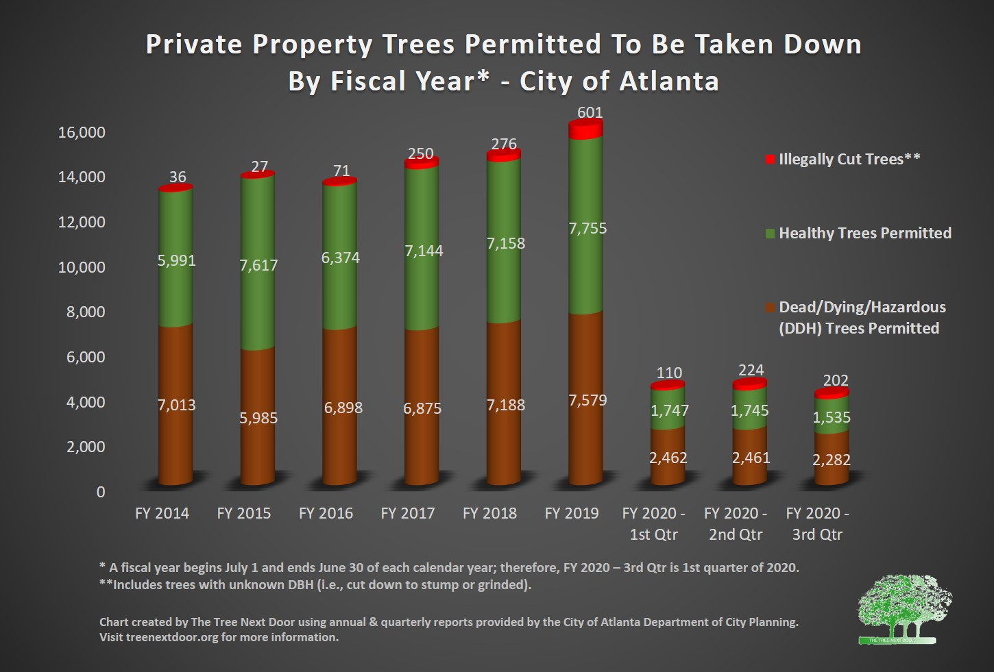 number of permitted trees by type