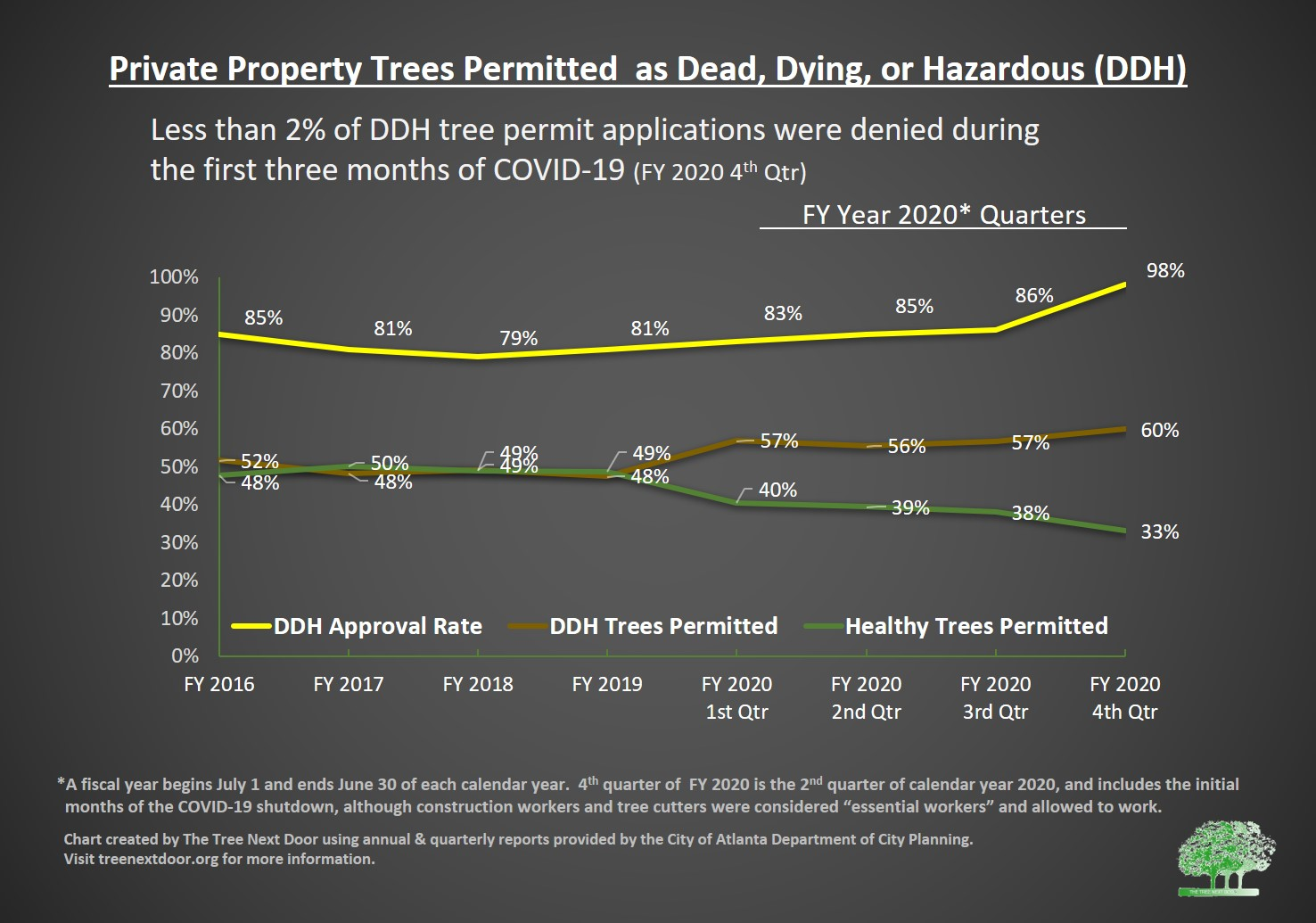 trees permitted as ddh